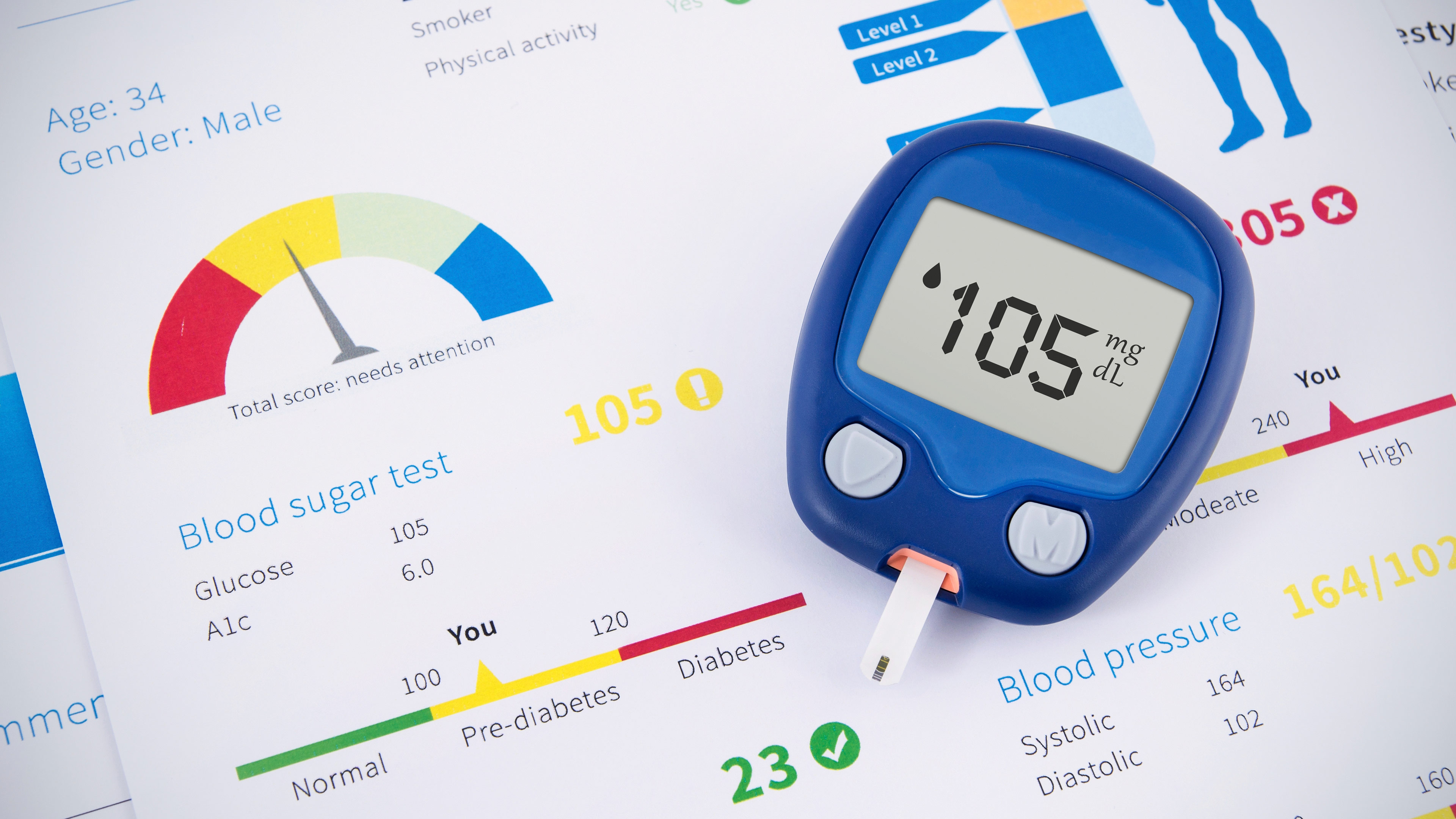 Pre-Diabetes (Borderline Diabetes) Symptoms, Risks, Diagnosis, Preventions & Cure